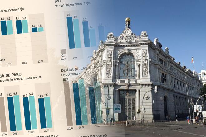 El Banco de España avanza un crecimiento del 2,7% en el tercer trimestre y eleva al 6,3% su previsión para este ejercicio