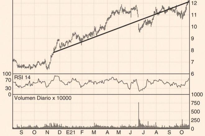 Los Charts de Hódar: Acerinox, Airtificial y Renta Corporación