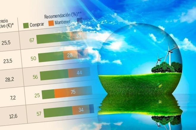 Una cartera de 5 valores para ganar hasta un 70% en Bolsa y cuidar el planeta
