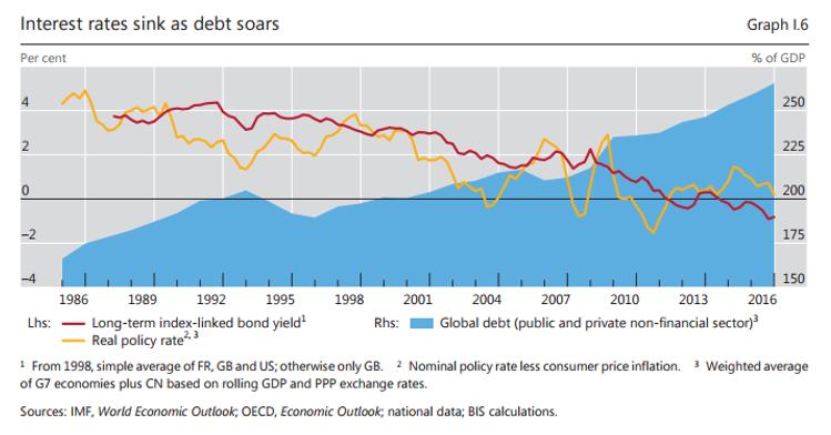Evolución del nivel de deuda y de los tipos de interés de los últimos treinta años