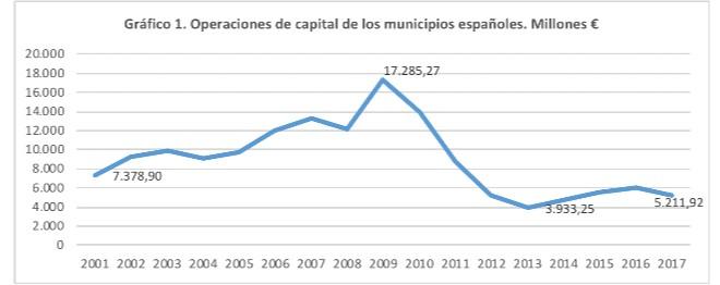 Gráfico 1. Operaciones de capital de los municipios españoles