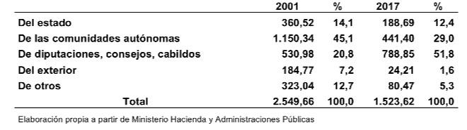 Tabla 1. Procedencia de las transferencias de capital de los municipios. Millones de euros