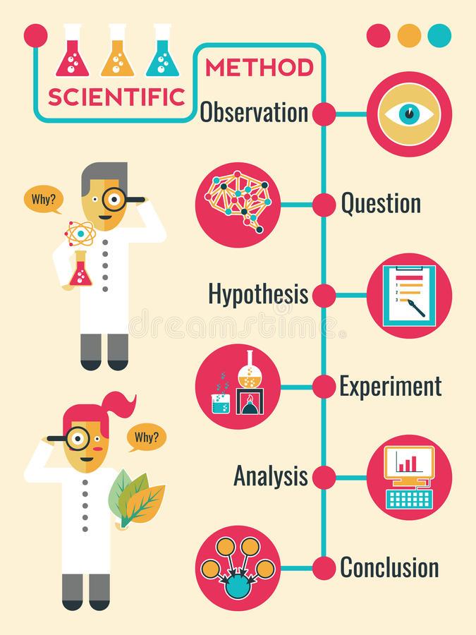 Cómo construir un negocios aplicando el método científico