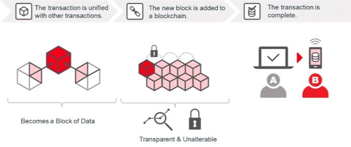 blockchain marketing