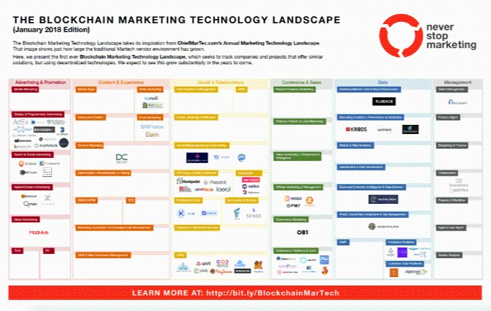 blockchain marketing