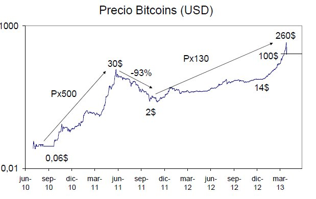 Valor de bitcoin por dólar