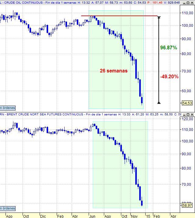 Futuros continuo Crude Oil vs Brent. Gráfico semanal (18 meses)