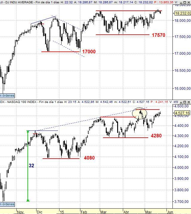 DJIA vs Nasdaq 100. Gráfico diario (9 meses)