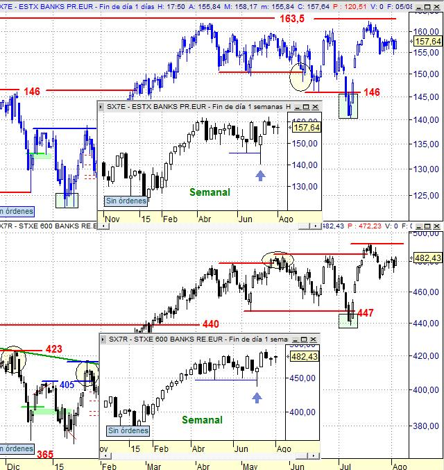 SX7E vs SX7R Chart diario (7 meses)