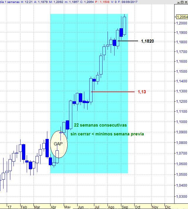 EURUSD, gráfico semanal