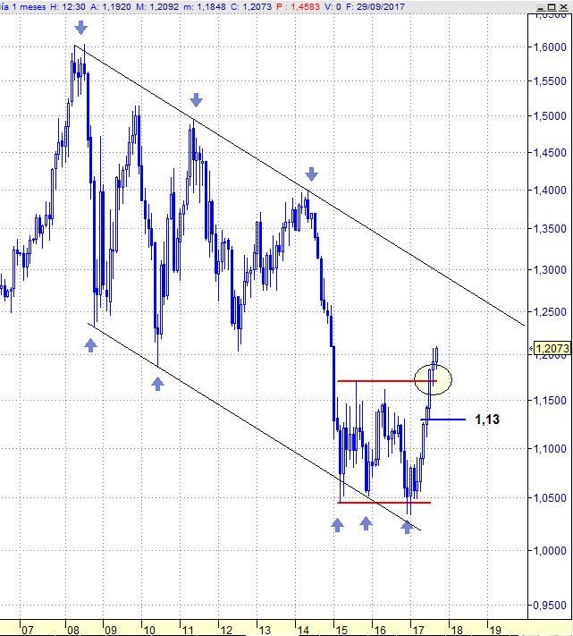 EURUSD, gráfico mensual (12 años)