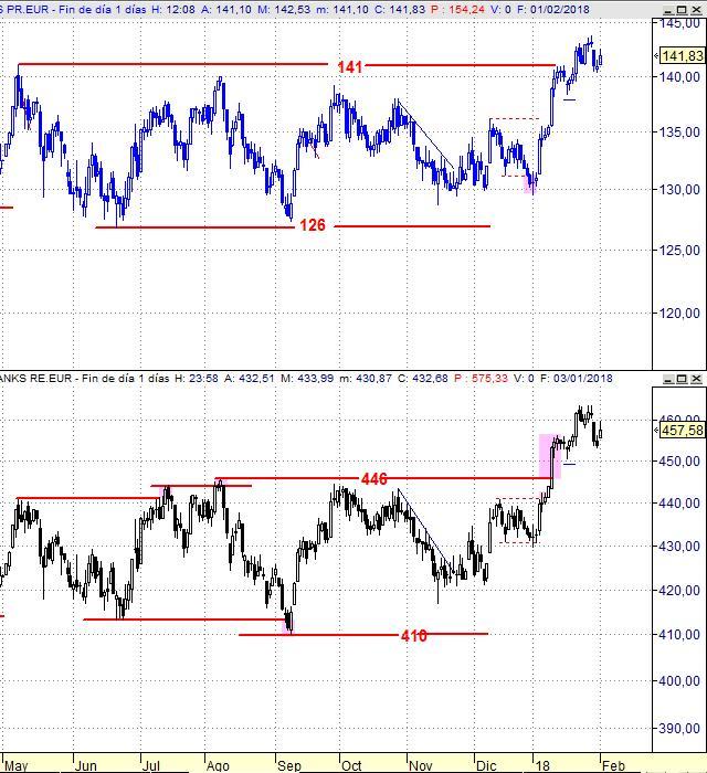 Eurostoxx Banks (SX7E) vs Stoxx Europe 600 Banks (SX7R), gráfico diario.