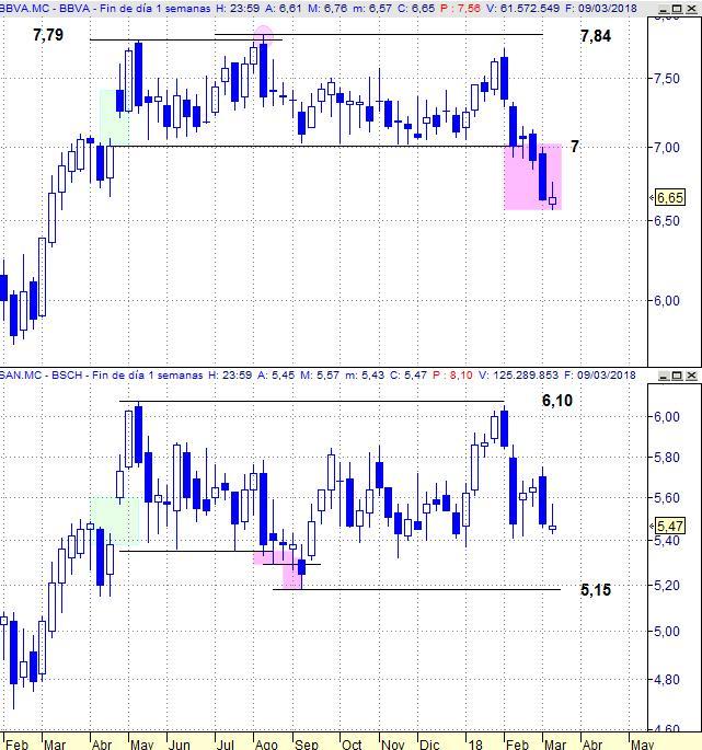 BBVA vs Banco Santander, gráfico semanal.