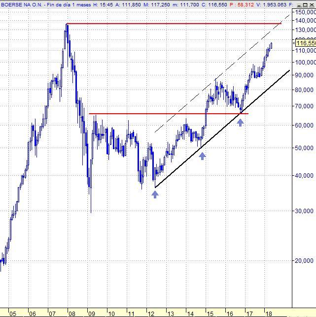 Deutsche Boerse, gráfico mensual.