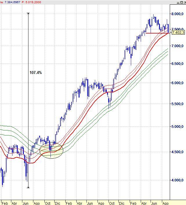 Ibex, small cap. Gráfico semanal.