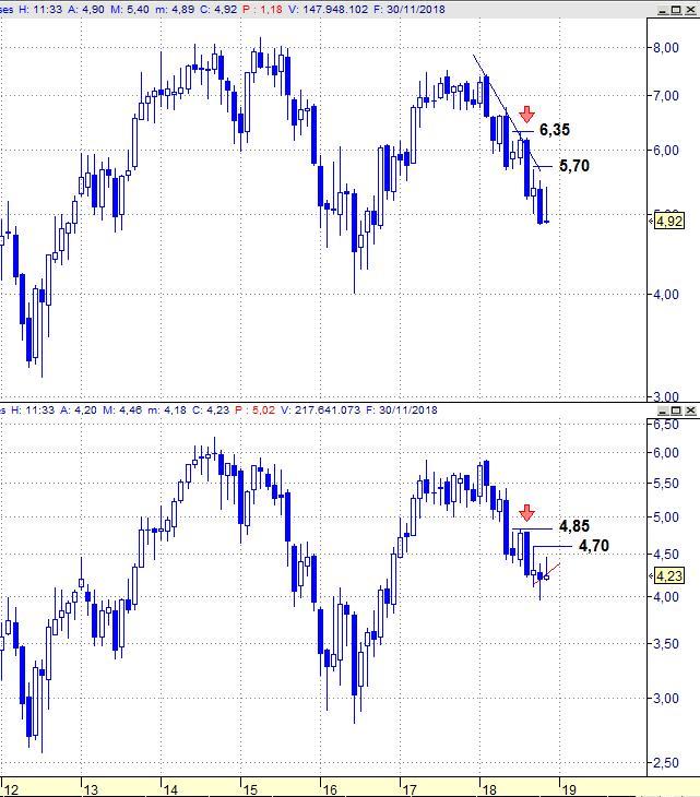 BBVA vs Santander, gráfico mensual
