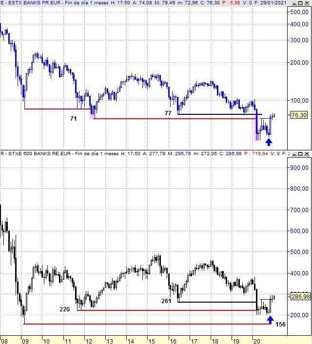 Eurostoxx Banks vs Stoxx Europe 600 Banks (mensual)