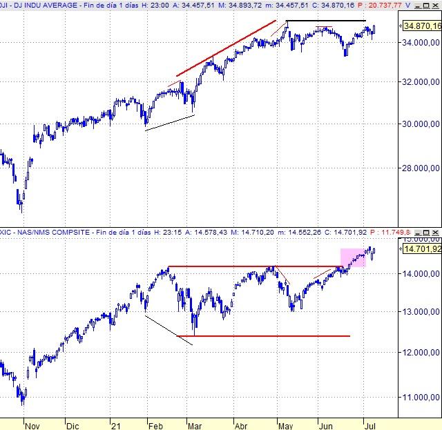 DJIA vs Nasdaq Composite, diario