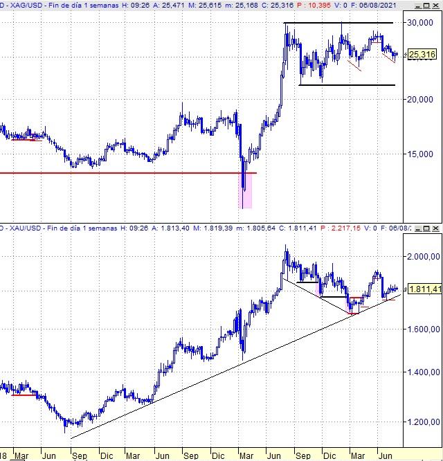 Plata vs Oro, gráfico semanal