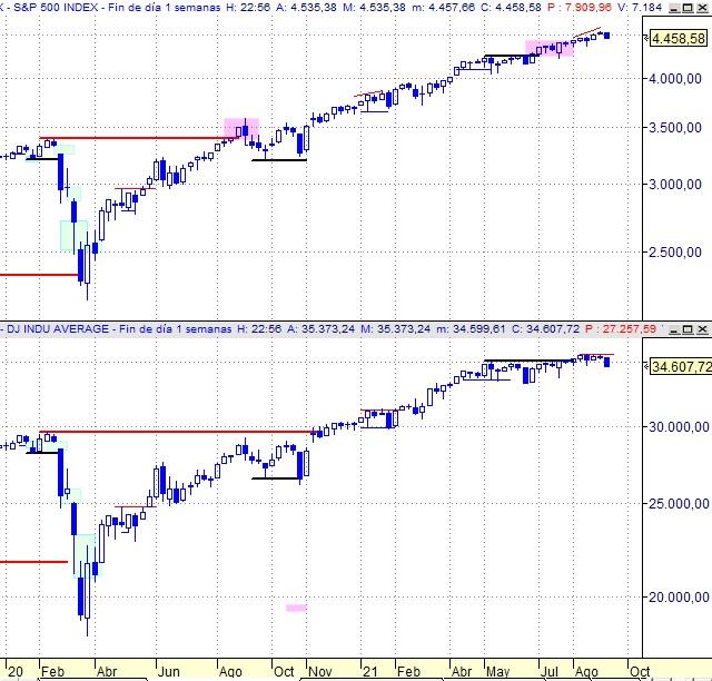 S&P 500 vs DJIA, semanal