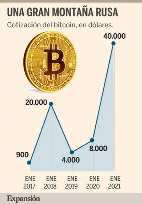 Converti BTC/EUR - Bitcoin = Euro
