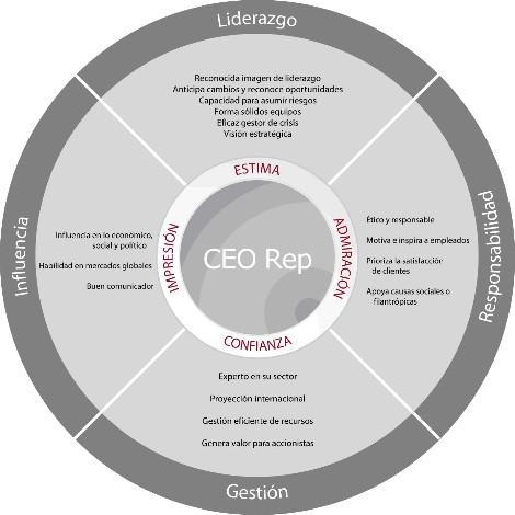MODELO CEO REP