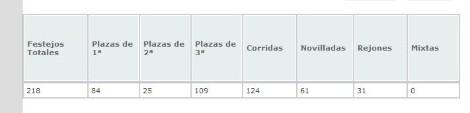 Datos de enero a mayo de 2011. Fuente: Mundotoro