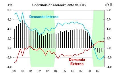 Gráfico 2: PIB, demanda interna y externa (Fuente: INE - 12/11/2008)