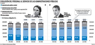 Evolución del personal al servicio de las administraciones públicas