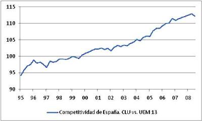 Fuente: Banco de España. Fecha de actualización: 22-1-2009