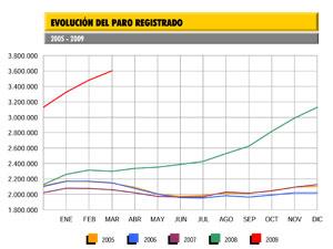 Evolución del paro registrado 2005-2009 | Ministerio de Trabajo e Inmigración