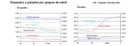Ocupados y parados por grupo de edad. Comparación intertrimestral. Fuente: INE