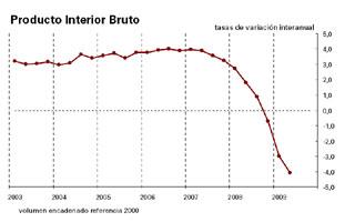 Tasa de variación interanual del Producto Interior Bruto. Fuente: INE