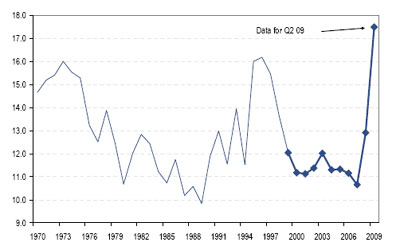 Evolución de la tasa de ahorro de las familias en España desde 1970. Fuente: Citi.