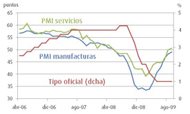 Tipos oficiales BCE vs. PMI. Fuente: Bloomberg y elaboración propia