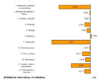 Disminución por grupos de la tasa general del IPC en septiembre. Fuente: INE