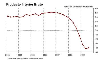Evolución internanual del Producto Interior Bruto. Fuente: INE