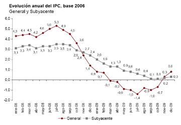 Evolución anual del IPC general y subyacente. Fuente: INE