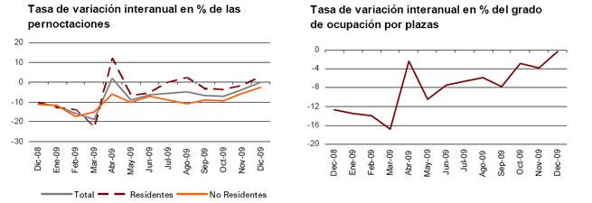 Tasas de variación de la ocupación hotelera. Fuente: INE
