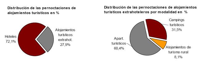 Distribución de las pernoctaciones en alojamientos turísticos extrahoteleros. Fuente: INE