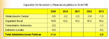 Fuente: Previsiones del Gobierno