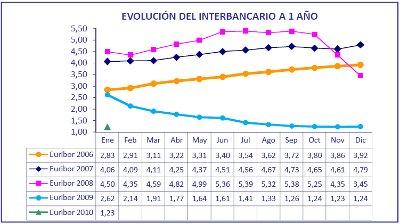 Fuente: Asociación Hipotecaria Española (AHE)