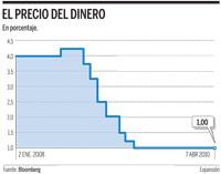 Los tipos de interés permanecen en el 1% desde abril de 2009
