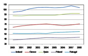 Gráfico 1: productividad por hora trabajada. Fuente: Eurostat e IM. 20-4-10