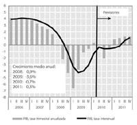 Previsiones para el PIB de Funcas