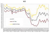 Índice de Confianza del Consumidor. Fuente: ICO