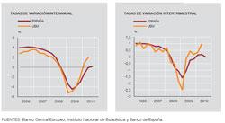 Producto Interior Bruto. Fuente: Banco de España