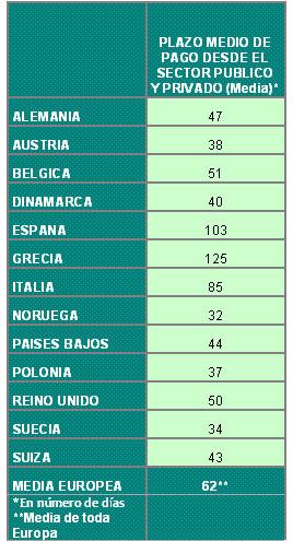 Tiempo medio de pago en la UE | Fuente: Observatorio del Autónomo de ATA