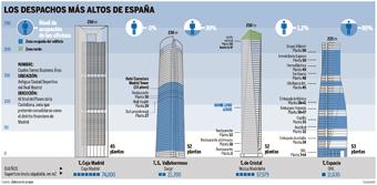 Imagen del complejo Cuatro Torres Business Area.