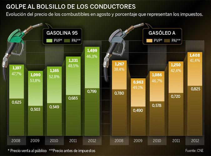 Resultado de imagen para impuestos y precios de gasolina